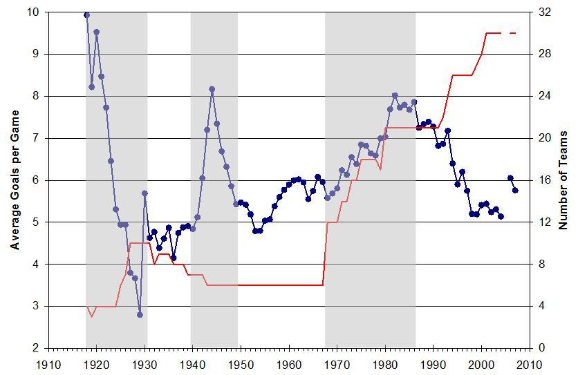 The Eras Of The Nhl Hockey Analytics